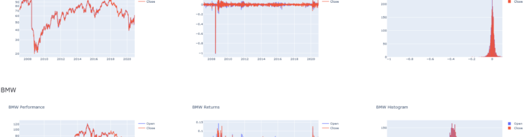 Financial Timeseries Dashboard